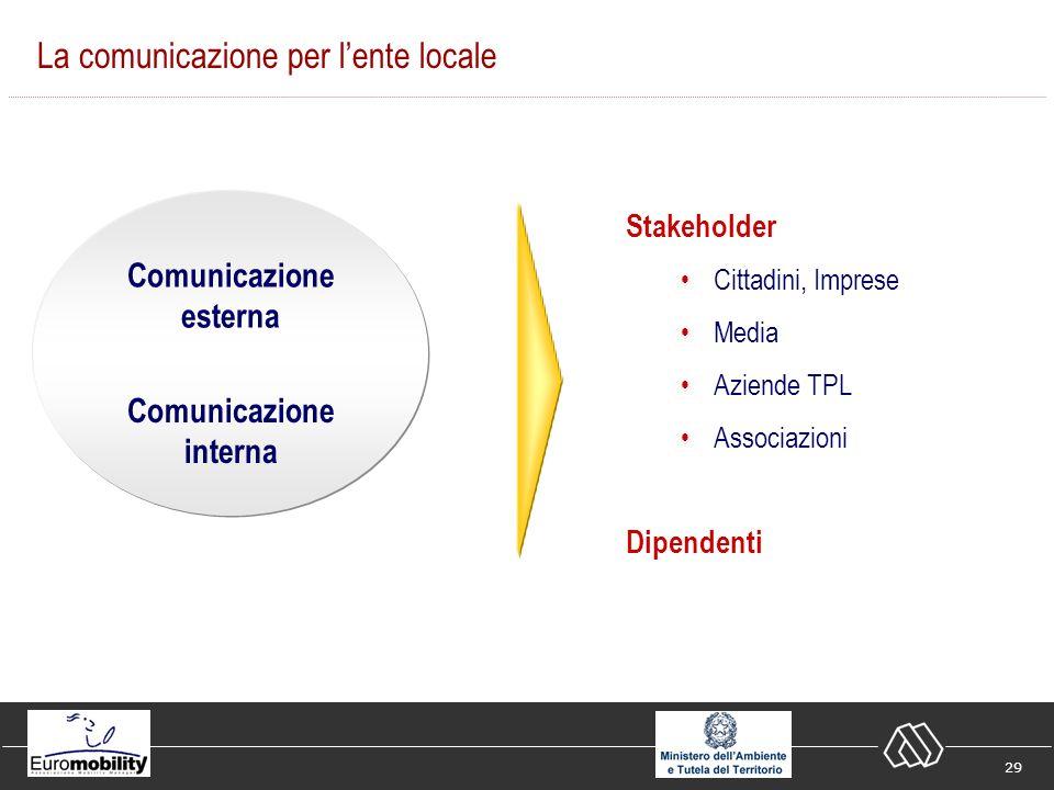 29 La comunicazione per lente locale Stakeholder Cittadini, Imprese Media Aziende TPL Associazioni Comunicazione esterna Dipendenti Comunicazione interna