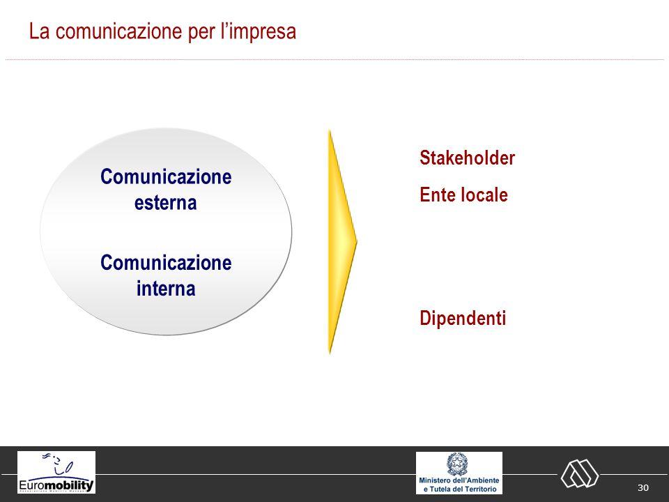 30 La comunicazione per limpresa Stakeholder Ente locale Dipendenti Comunicazione esterna Comunicazione interna