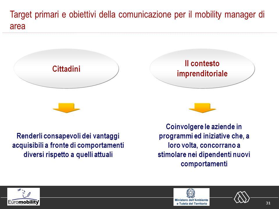 31 Target primari e obiettivi della comunicazione per il mobility manager di area Cittadini Il contesto imprenditoriale Renderli consapevoli dei vantaggi acquisibili a fronte di comportamenti diversi rispetto a quelli attuali Coinvolgere le aziende in programmi ed iniziative che, a loro volta, concorrano a stimolare nei dipendenti nuovi comportamenti