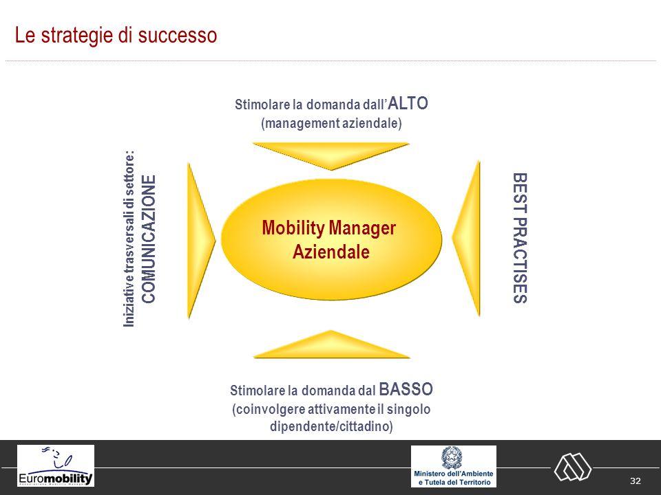 32 Le strategie di successo Mobility Manager Aziendale Stimolare la domanda dall ALTO (management aziendale) Stimolare la domanda dal BASSO (coinvolgere attivamente il singolo dipendente/cittadino) Iniziative trasversali di settore: COMUNICAZIONE BEST PRACTISES