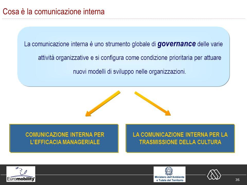 35 La comunicazione interna è uno strumento globale di governance delle varie attività organizzative e si configura come condizione prioritaria per attuare nuovi modelli di sviluppo nelle organizzazioni.