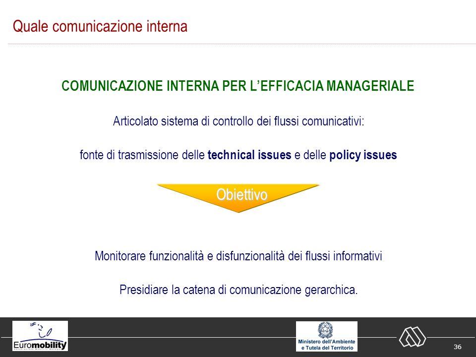 36 Articolato sistema di controllo dei flussi comunicativi: fonte di trasmissione delle technical issues e delle policy issues Monitorare funzionalità e disfunzionalità dei flussi informativi Presidiare la catena di comunicazione gerarchica.