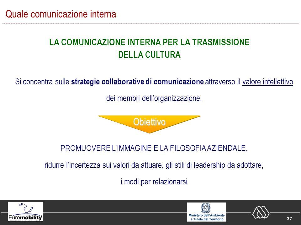 37 Si concentra sulle strategie collaborative di comunicazione attraverso il valore intellettivo dei membri dellorganizzazione, PROMUOVERE LIMMAGINE E LA FILOSOFIA AZIENDALE, ridurre lincertezza sui valori da attuare, gli stili di leadership da adottare, i modi per relazionarsi Quale comunicazione interna LA COMUNICAZIONE INTERNA PER LA TRASMISSIONE DELLA CULTURA Obiettivo