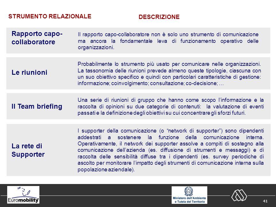 41 STRUMENTO RELAZIONALE DESCRIZIONE Il rapporto capo-collaboratore non è solo uno strumento di comunicazione ma ancora la fondamentale leva di funzionamento operativo delle organizzazioni.