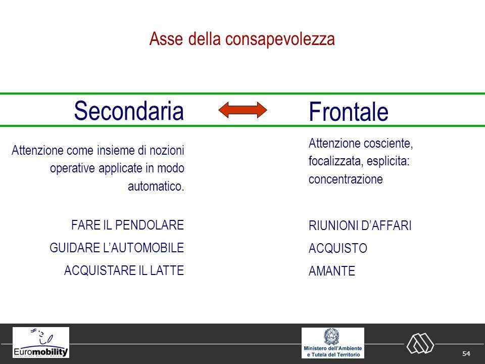 54 Asse della consapevolezza Frontale Attenzione cosciente, focalizzata, esplicita: concentrazione RIUNIONI DAFFARI ACQUISTO AMANTE Secondaria Attenzione come insieme di nozioni operative applicate in modo automatico.