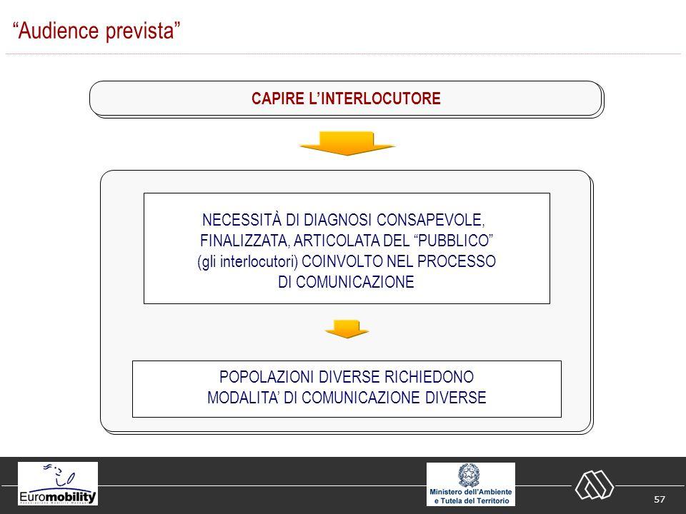 57 CAPIRE LINTERLOCUTORE NECESSITÀ DI DIAGNOSI CONSAPEVOLE, FINALIZZATA, ARTICOLATA DEL PUBBLICO (gli interlocutori) COINVOLTO NEL PROCESSO DI COMUNICAZIONE POPOLAZIONI DIVERSE RICHIEDONO MODALITA DI COMUNICAZIONE DIVERSE Audience prevista