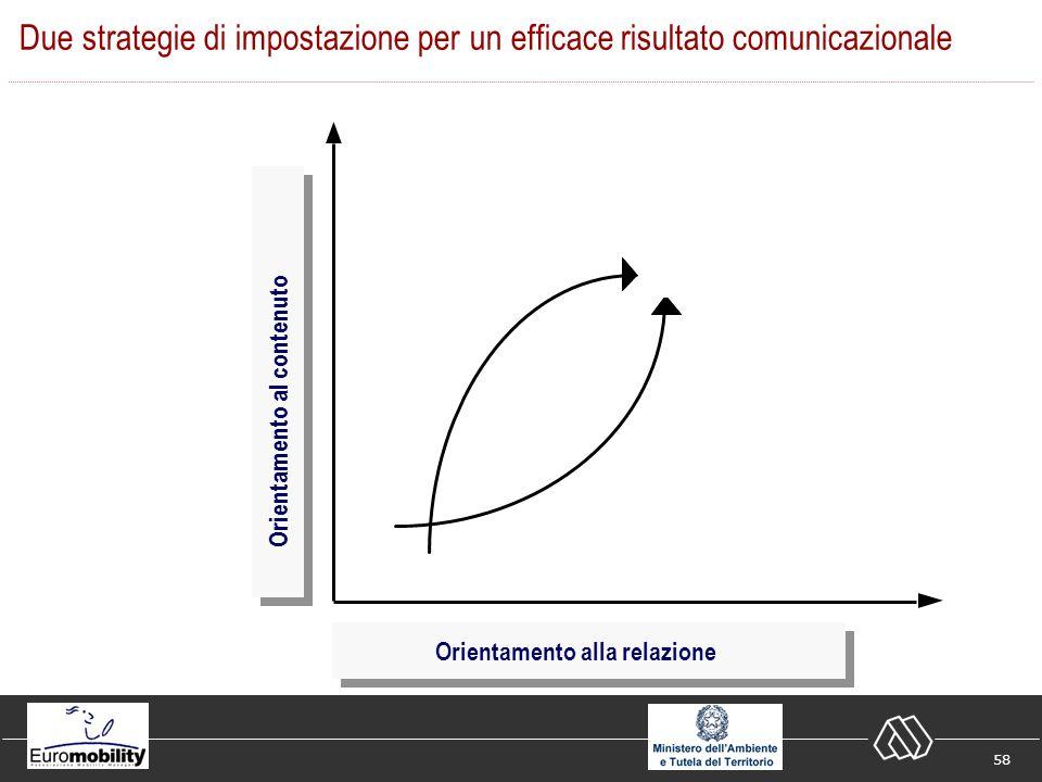 58 Due strategie di impostazione per un efficace risultato comunicazionale Orientamento alla relazione Orientamento al contenuto