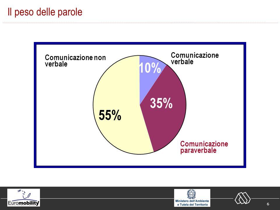 6 Il peso delle parole Comunicazione verbale Comunicazione paraverbale Comunicazione non verbale 55% 35% 10%