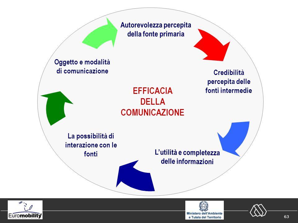 63 EFFICACIA DELLA COMUNICAZIONE Autorevolezza percepita della fonte primaria Oggetto e modalità di comunicazione Credibilità percepita delle fonti intermedie Lutilità e completezza delle informazioni La possibilità di interazione con le fonti