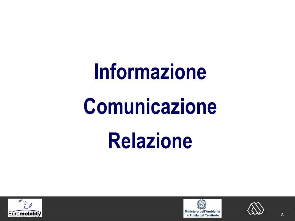 59 Alcune strategie limite Orientamento alla relazione Orientamento al contenuto Comunicazione di informazione Comunicazione di sensibilizzazione/vendita Comunicazione di coinvolgimento