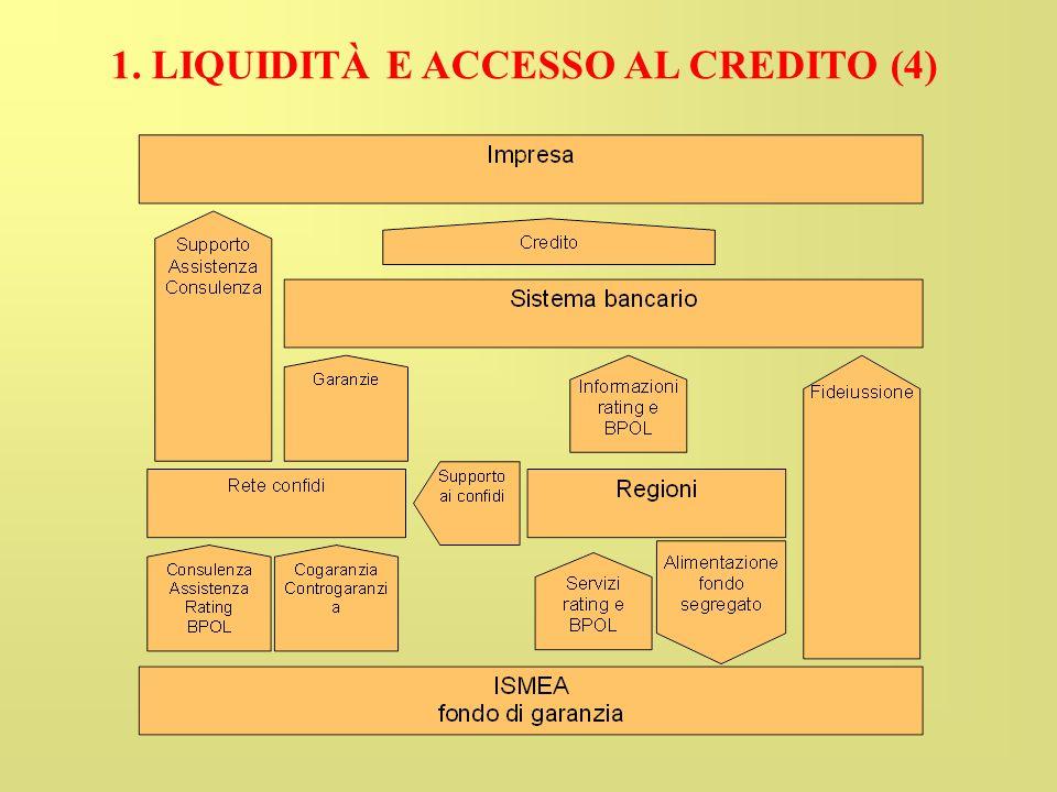 1. LIQUIDITÀ E ACCESSO AL CREDITO (4)