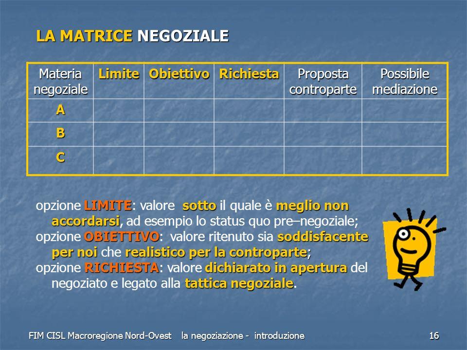 FIM CISL Macroregione Nord-Ovest la negoziazione - introduzione 16 LA MATRICE NEGOZIALE Materia negoziale LimiteObiettivoRichiesta Proposta contropart