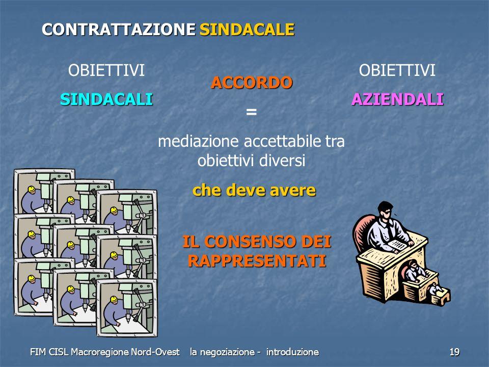 FIM CISL Macroregione Nord-Ovest la negoziazione - introduzione 19 CONTRATTAZIONE SINDACALE OBIETTIVISINDACALI AZIENDALI ACCORDO = mediazione accettab