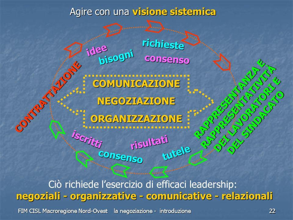 FIM CISL Macroregione Nord-Ovest la negoziazione - introduzione 22 Agire con una visione sistemica Ciò richiede lesercizio di efficaci leadership: neg