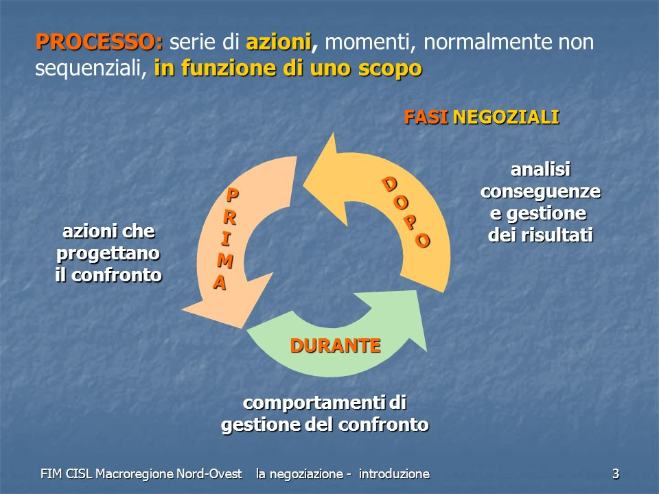 FIM CISL Macroregione Nord-Ovest la negoziazione - introduzione 3 azioni che progettano il confronto comportamenti di gestione del confronto analisico