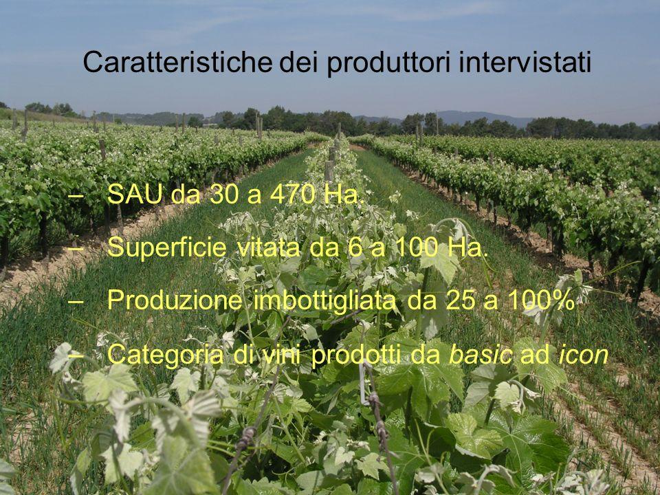 Caratteristiche dei produttori intervistati –SAU da 30 a 470 Ha.