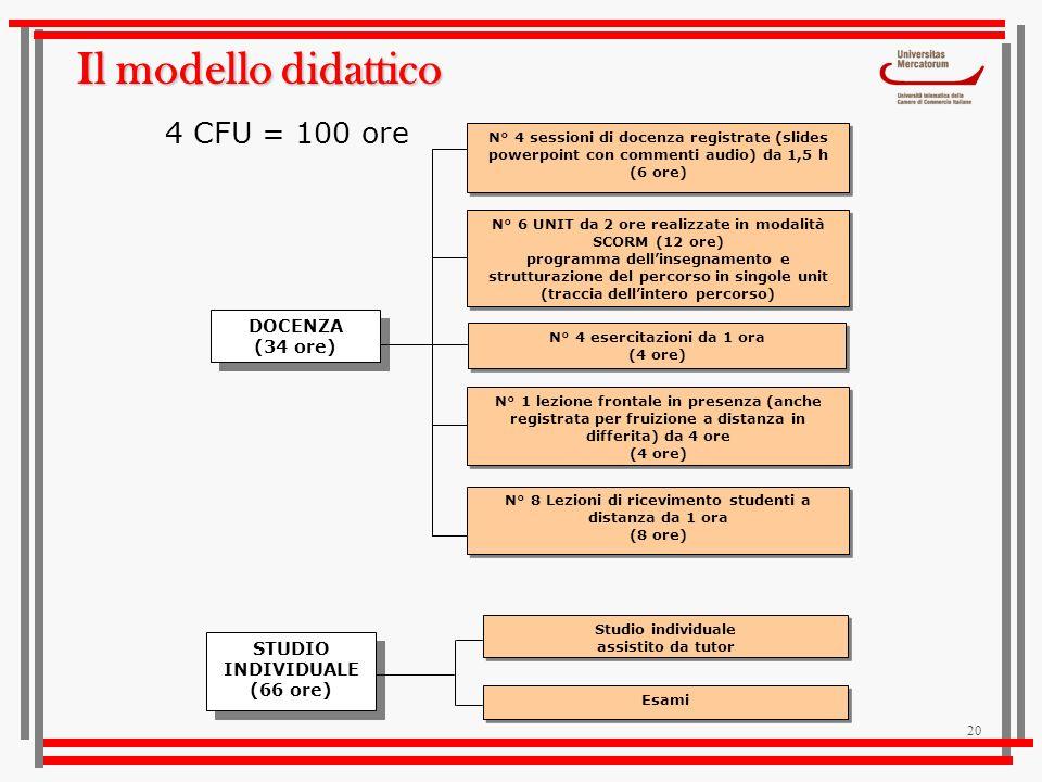 20 Il modello didattico N° 4 sessioni di docenza registrate (slides powerpoint con commenti audio) da 1,5 h (6 ore) N° 4 sessioni di docenza registrat