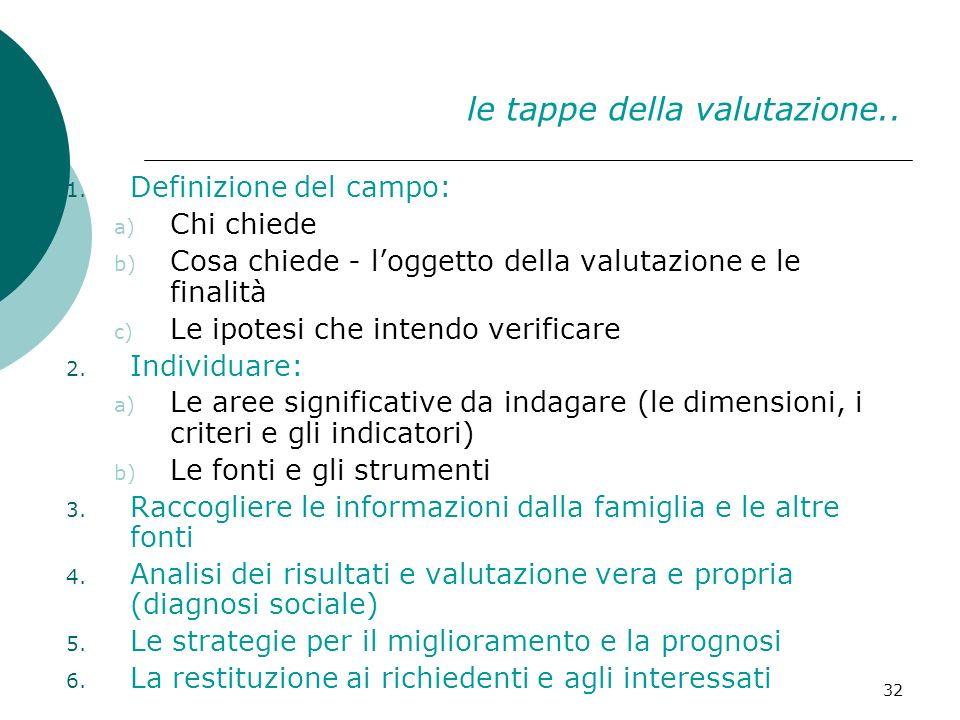 32 le tappe della valutazione.. 1. Definizione del campo: a) Chi chiede b) Cosa chiede - loggetto della valutazione e le finalità c) Le ipotesi che in