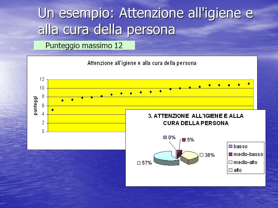 Un esempio: Attenzione all'igiene e alla cura della persona Punteggio massimo 12