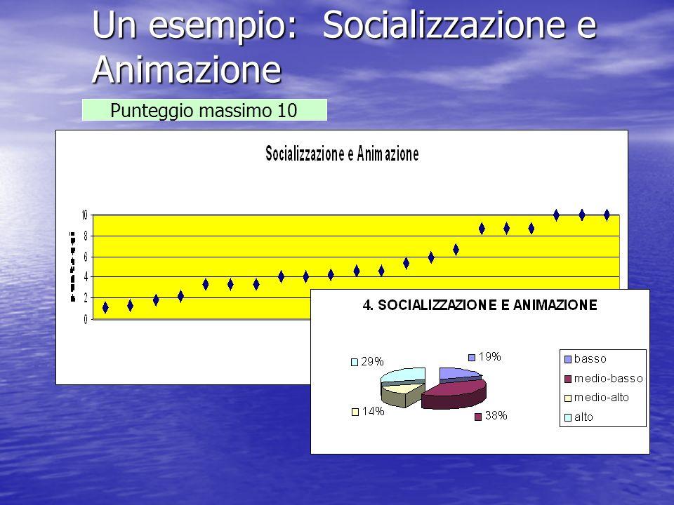Un esempio: Socializzazione e Animazione Punteggio massimo 10