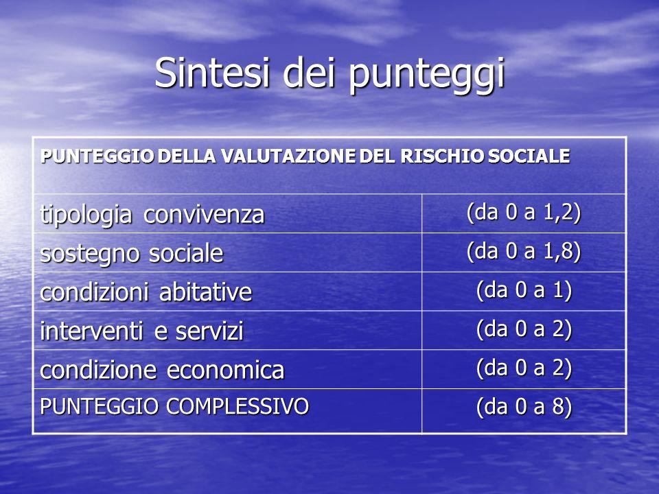 Sintesi dei punteggi PUNTEGGIO DELLA VALUTAZIONE DEL RISCHIO SOCIALE tipologia convivenza (da 0 a 1,2) sostegno sociale (da 0 a 1,8) condizioni abitat