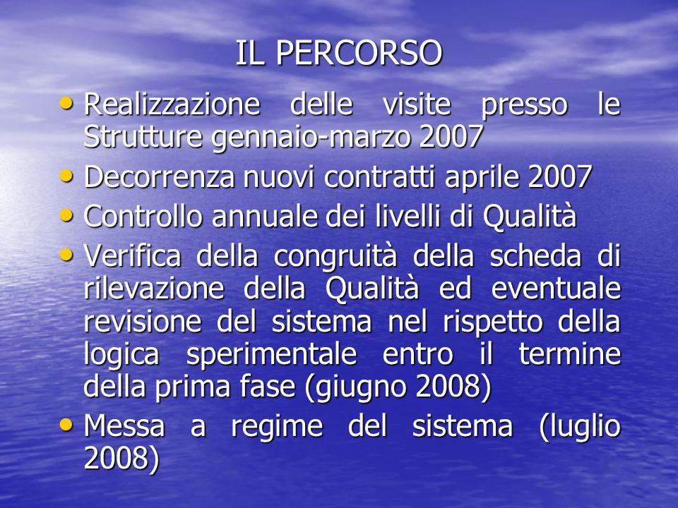 Sistema punteggi/rette nel percorso di qualità FASE 1° di avvio APRILE 2007-GIUGNO 2008 PUNTEGGIO QUALITA RETTA SOCIALE DIE PER OSPITE 0-40 32 euro 41-60 34 euro 61-75 35 euro 76-90 36 euro 91-100 37 euro FASE 2° LUGLIO 2008-GIUGNO 2009 PUNTEGGIO QUALITA RETTA SOCIALE DIE PER OSPITE 0-40Escluso 41-60 37 euro 61-75 39 euro 76-90 41 euro 91-100 44 euro