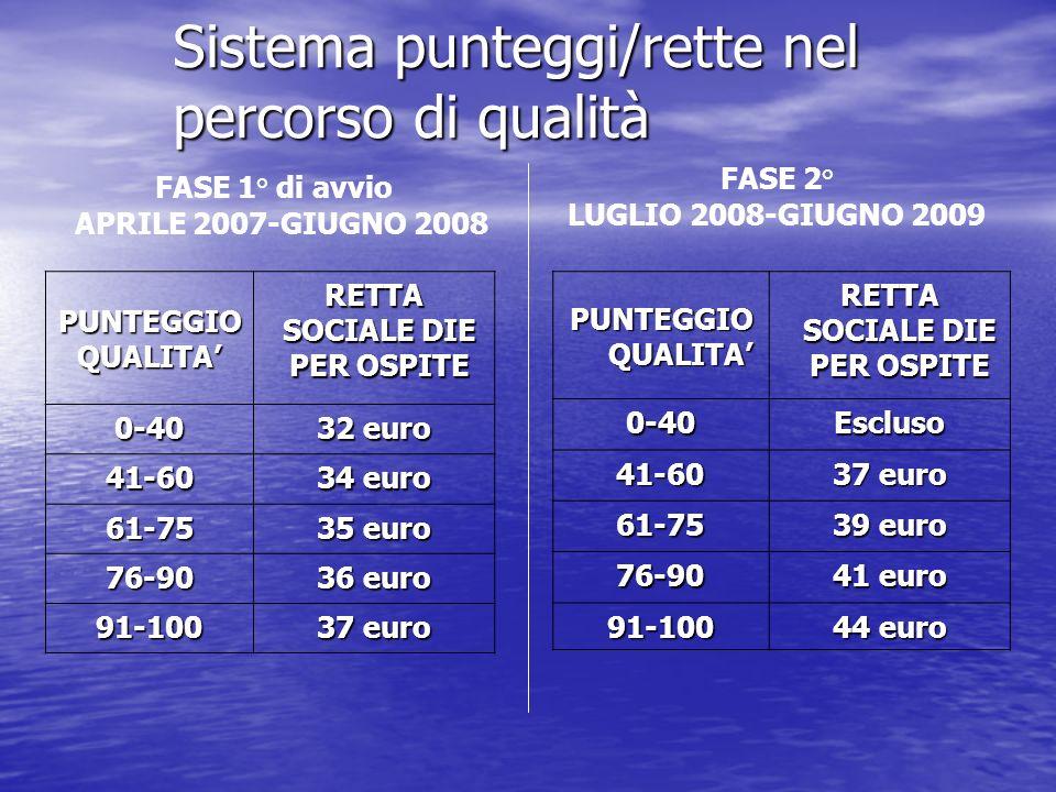Sistema punteggi/rette nel percorso di qualità FASE 1° di avvio APRILE 2007-GIUGNO 2008 PUNTEGGIO QUALITA RETTA SOCIALE DIE PER OSPITE 0-40 32 euro 41