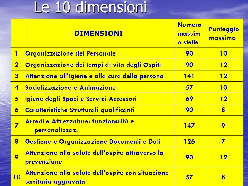 Le 10 dimensioni DIMENSIONI Numero massim o stelle Punteggio massimo 1Organizzazione del Personale9010 2Organizzazione dei tempi di vita degli Ospiti9