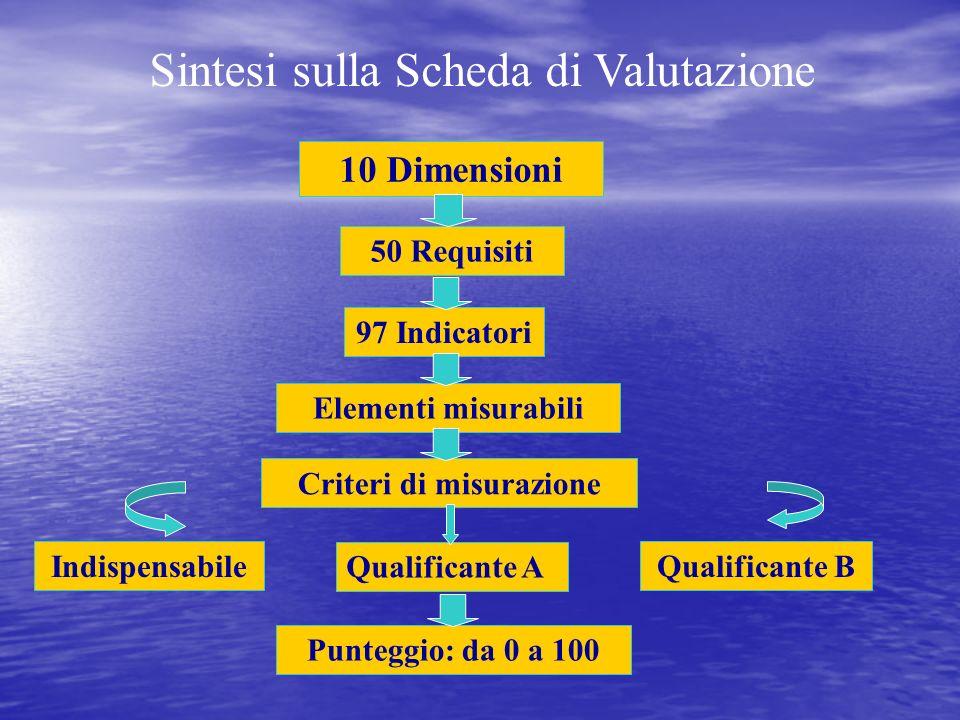 10 Dimensioni 50 Requisiti 97 Indicatori Elementi misurabili Criteri di misurazione Indispensabile Qualificante A Qualificante B Punteggio: da 0 a 100