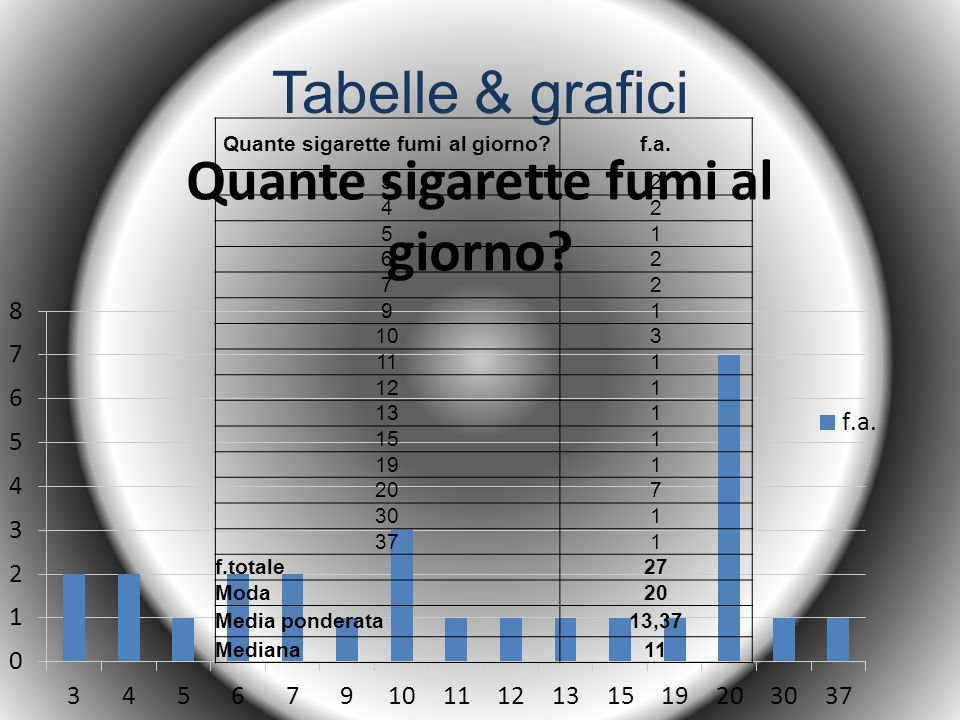 Tabelle & grafici A che età hai iniziato f.a.