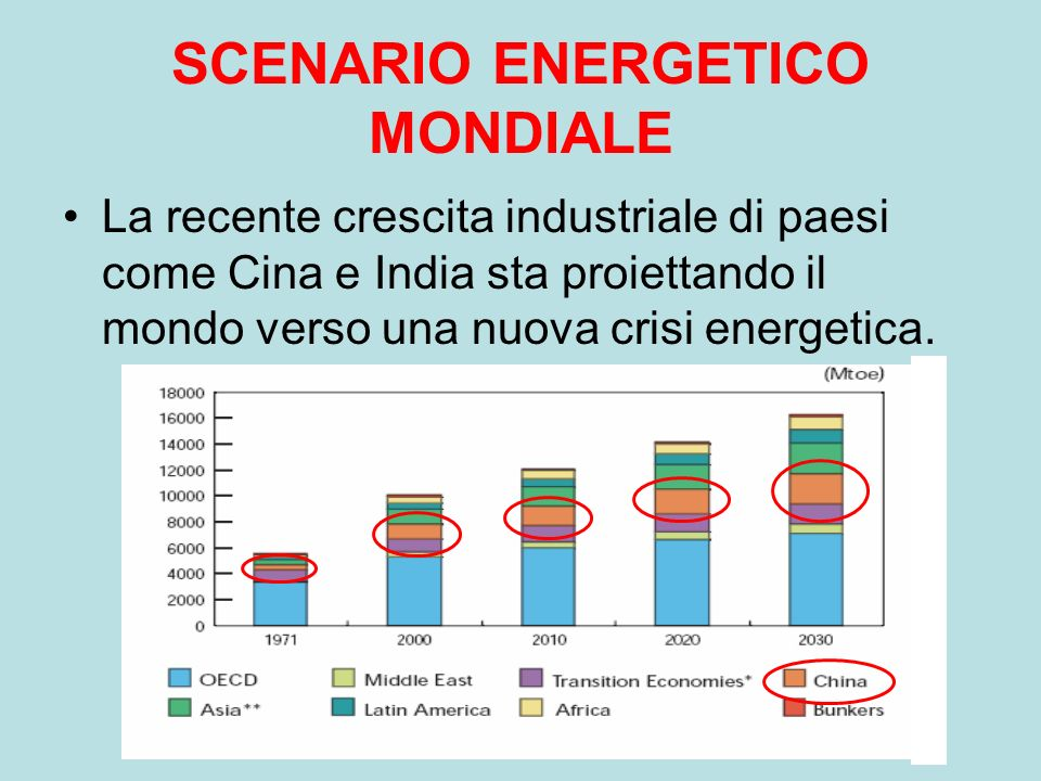 SCENARIO ENERGETICO MONDIALE La recente crescita industriale di paesi come Cina e India sta proiettando il mondo verso una nuova crisi energetica.