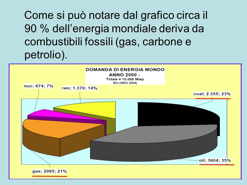 INQUINAMENTO ATMOSFERICO Con la crescita della domanda di energia si registra anche un aumento della produzione di gas serra (CO 2 )