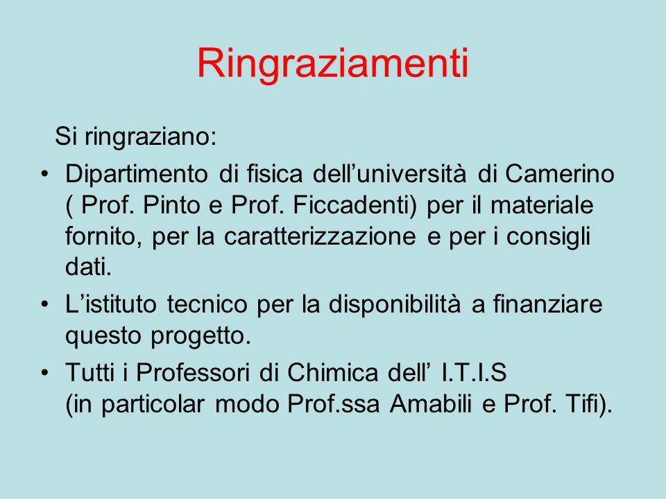 Ringraziamenti Si ringraziano: Dipartimento di fisica delluniversità di Camerino ( Prof.