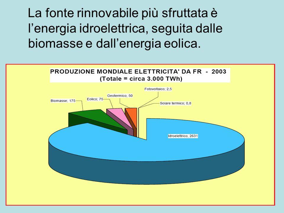 Energia eolica Per energia eolica si intende la capacità del vento di mettere in movimento una pala, trasformando così lenergia cinetica in energia elettrica.