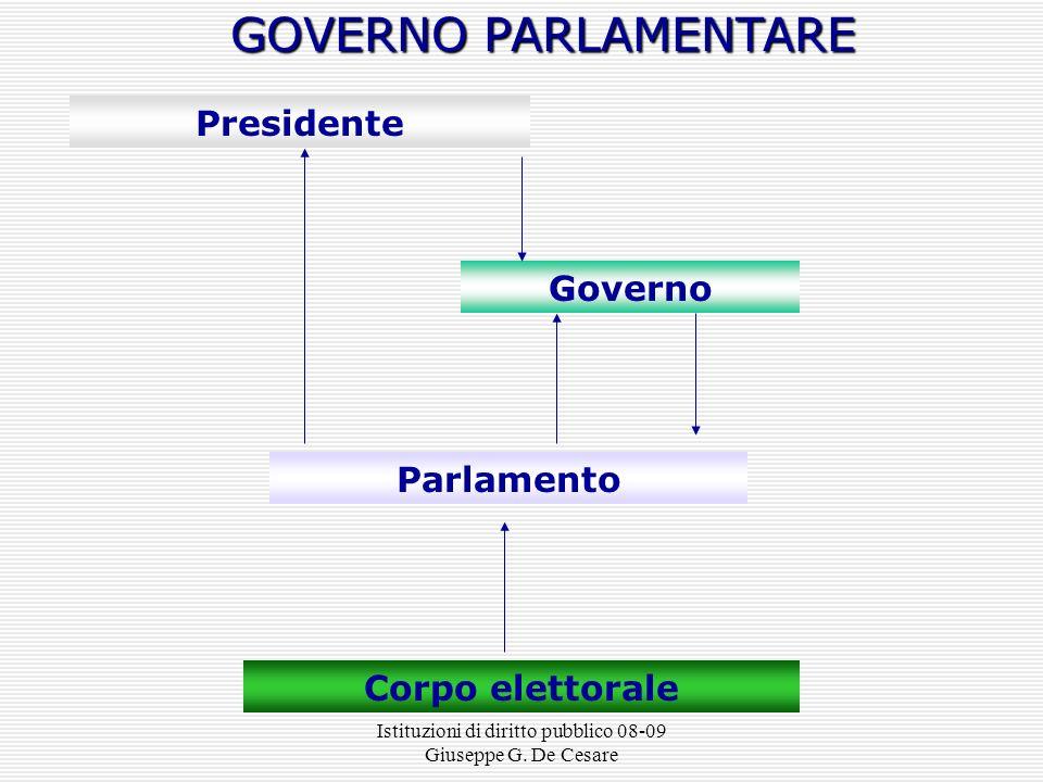 Istituzioni di diritto pubblico 08-09 Giuseppe G. De Cesare il corpo elettorale elegge il parlamento il capo dello stato ha funzioni limitate lesecuti