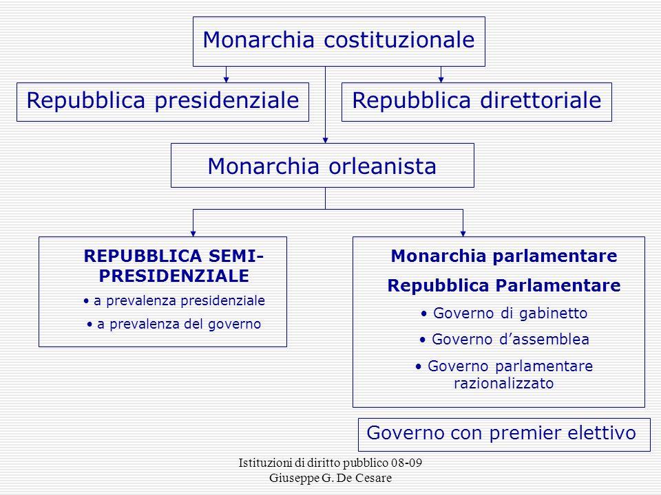 Istituzioni di diritto pubblico 08-09 Giuseppe G. De Cesare governo presidenziale (Costituzione degli Stati Uniti del 1787) dalla monarchia costituzio