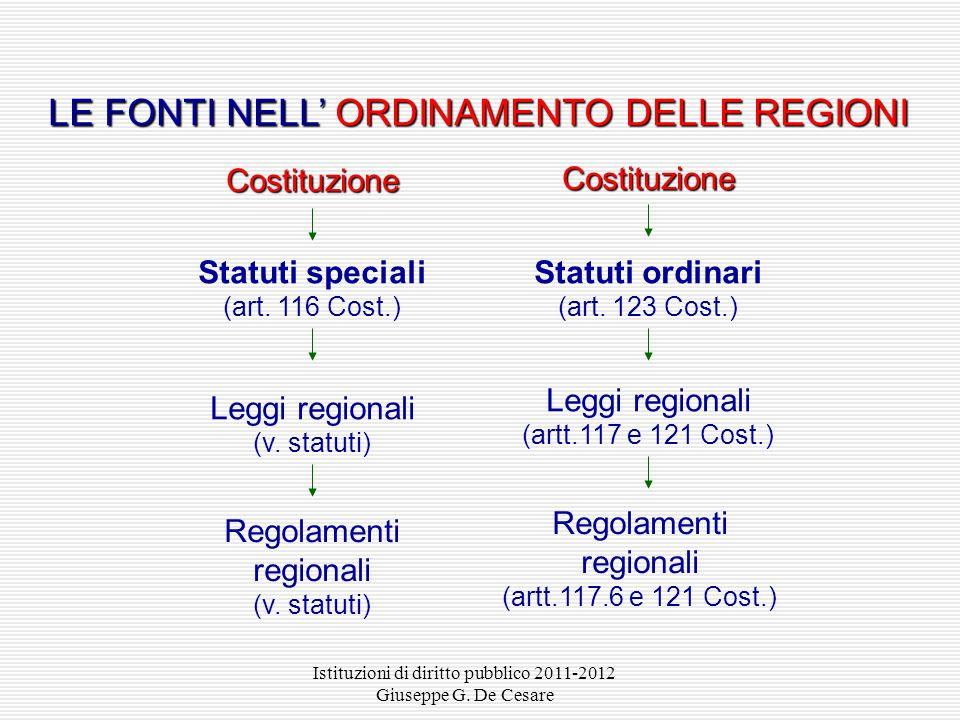 Istituzioni di diritto pubblico 2011-2012 Giuseppe G. De Cesare Costituzione Leggi costituzionali (art. 138 Cost.) Leggi ordinarie e atti aventi forza