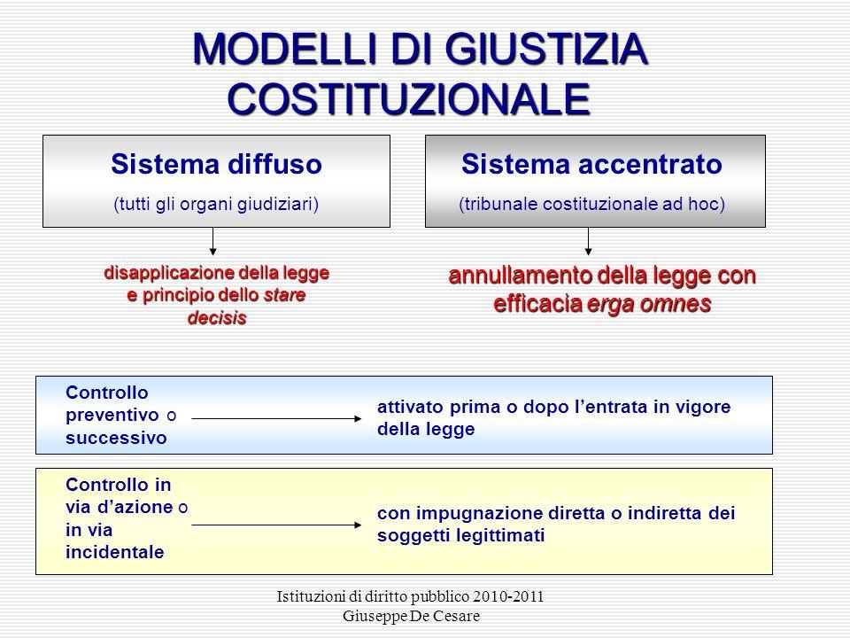 Istituzioni di diritto pubblico 2010-2011 Giuseppe De Cesare MODELLI DI GIUSTIZIA COSTITUZIONALE MODELLI DI GIUSTIZIA COSTITUZIONALE Sistema diffuso (