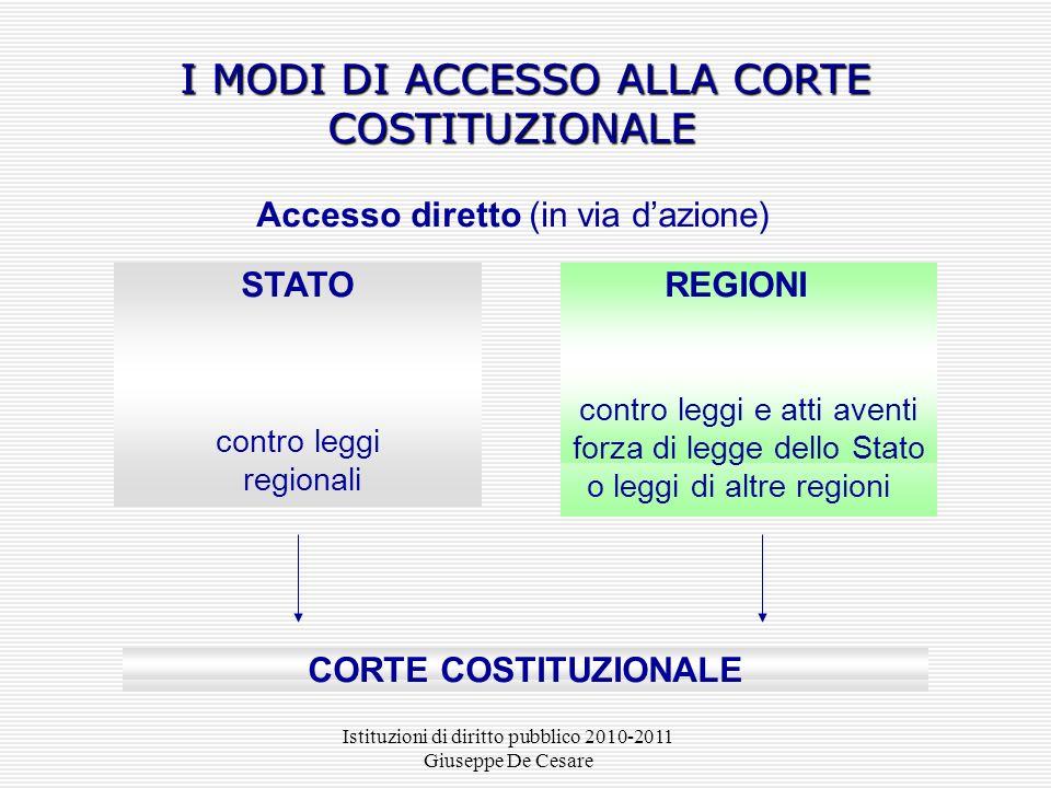 Istituzioni di diritto pubblico 2010-2011 Giuseppe De Cesare I MODI DI ACCESSO ALLA CORTE COSTITUZIONALE I MODI DI ACCESSO ALLA CORTE COSTITUZIONALE A