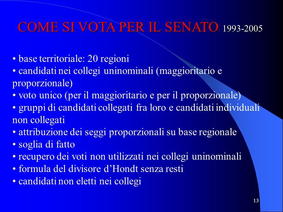 12 COME SI VOTA PER LA CAMERA 1993-2005 base territoriale: 27 circoscrizioni candidati nei collegi uninominali (maggioritario) e liste di candidati (p