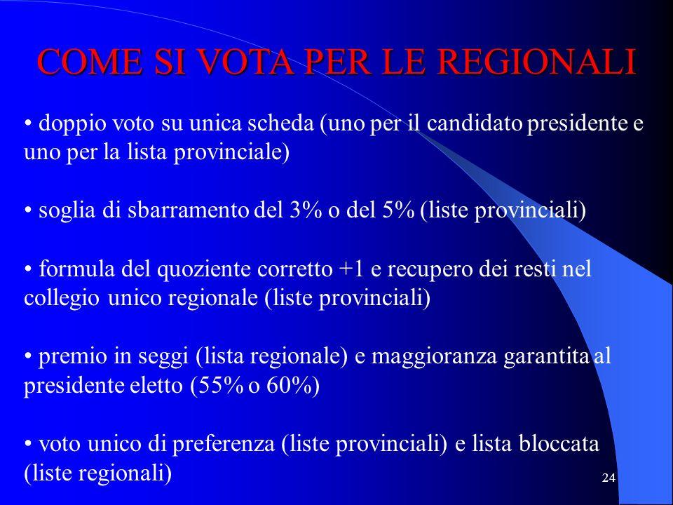 23 COME SI VOTA PER LE REGIONALI elezione diretta del presidente della regione turno unico 4/5 dei seggi del consiglio regionale attribuiti con sistem