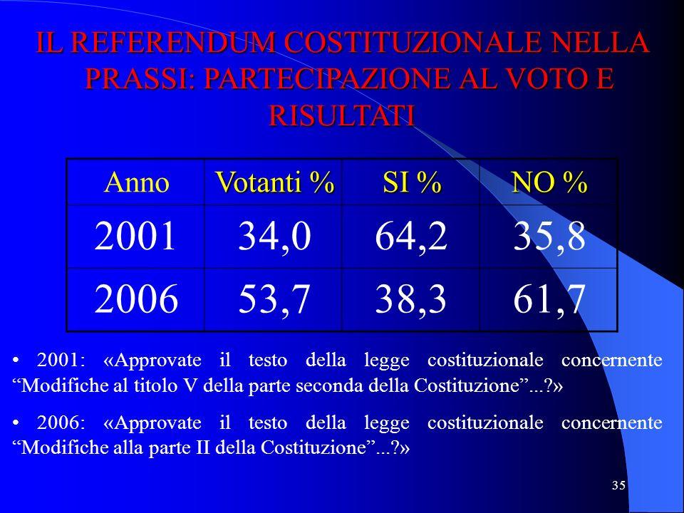 34 IL REFERENDUM ABROGATIVO NELLA PRASSI: LA PARTECIPAZIONE AL VOTO IL REFERENDUM ABROGATIVO NELLA PRASSI: LA PARTECIPAZIONE AL VOTO Anno Votanti % 19