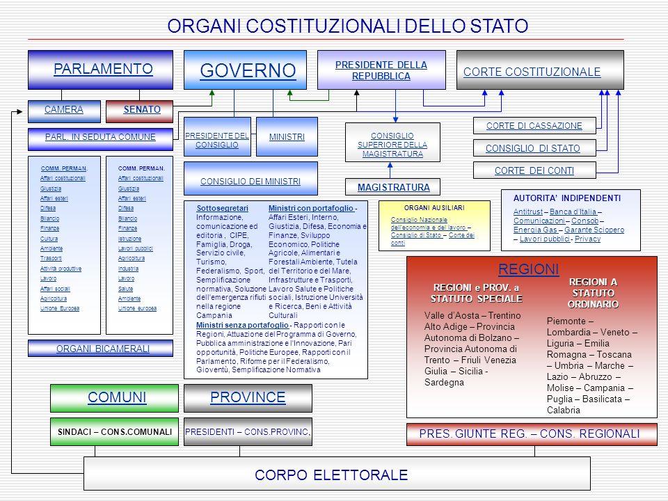 CORPO ELETTORALE ORGANI COSTITUZIONALI DELLO STATO CAMERASENATO PARLAMENTO PARL. IN SEDUTA COMUNE COMM. PERMANCOMM. PERMAN. Affari costituzionali Gius
