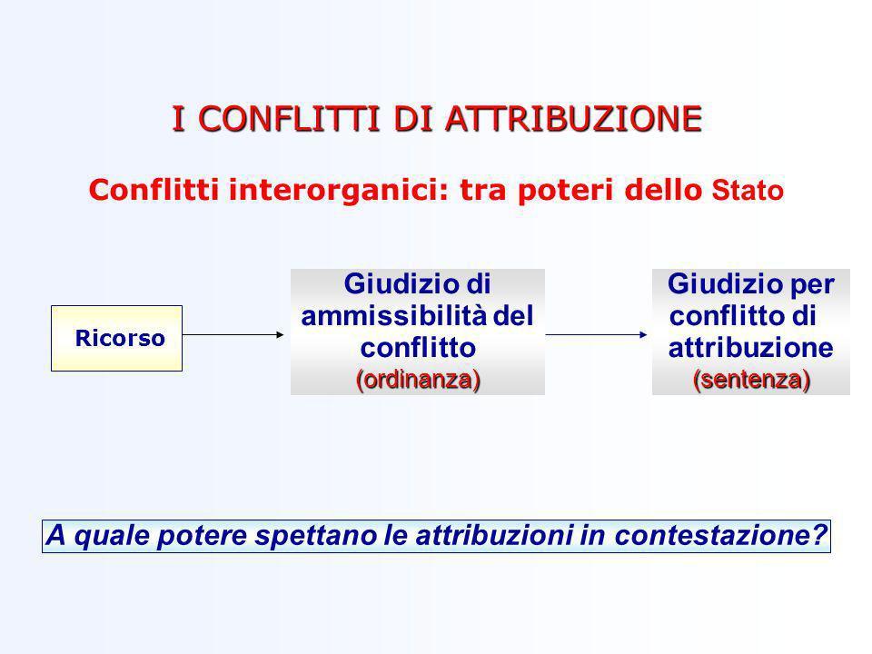 I CONFLITTI DI ATTRIBUZIONE Conflitti interorganici: tra poteri dello Stato Giudizio di ammissibilità del conflitto(ordinanza) Giudizio per conflitto