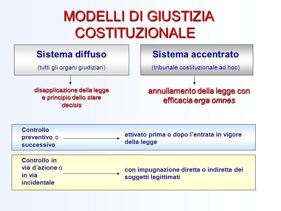 MODELLI DI GIUSTIZIA COSTITUZIONALE MODELLI DI GIUSTIZIA COSTITUZIONALE Sistema diffuso (tutti gli organi giudiziari) Sistema accentrato (tribunale co