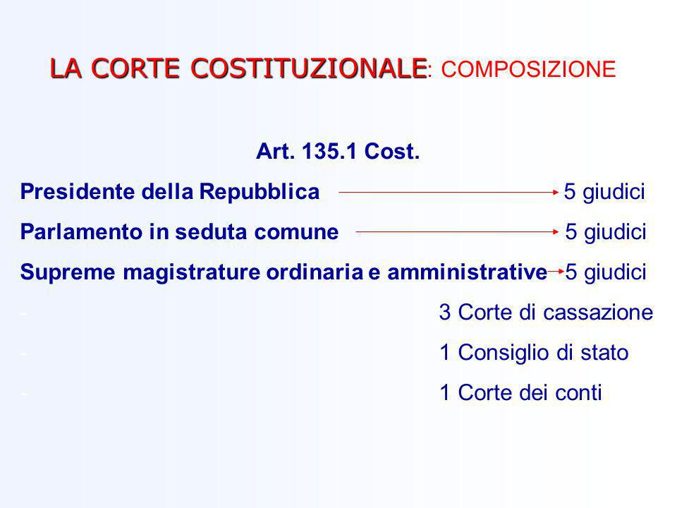 LA CORTE COSTITUZIONALE LA CORTE COSTITUZIONALE : COMPOSIZIONE Art. 135.1 Cost. Presidente della Repubblica 5 giudici Parlamento in seduta comune 5 gi