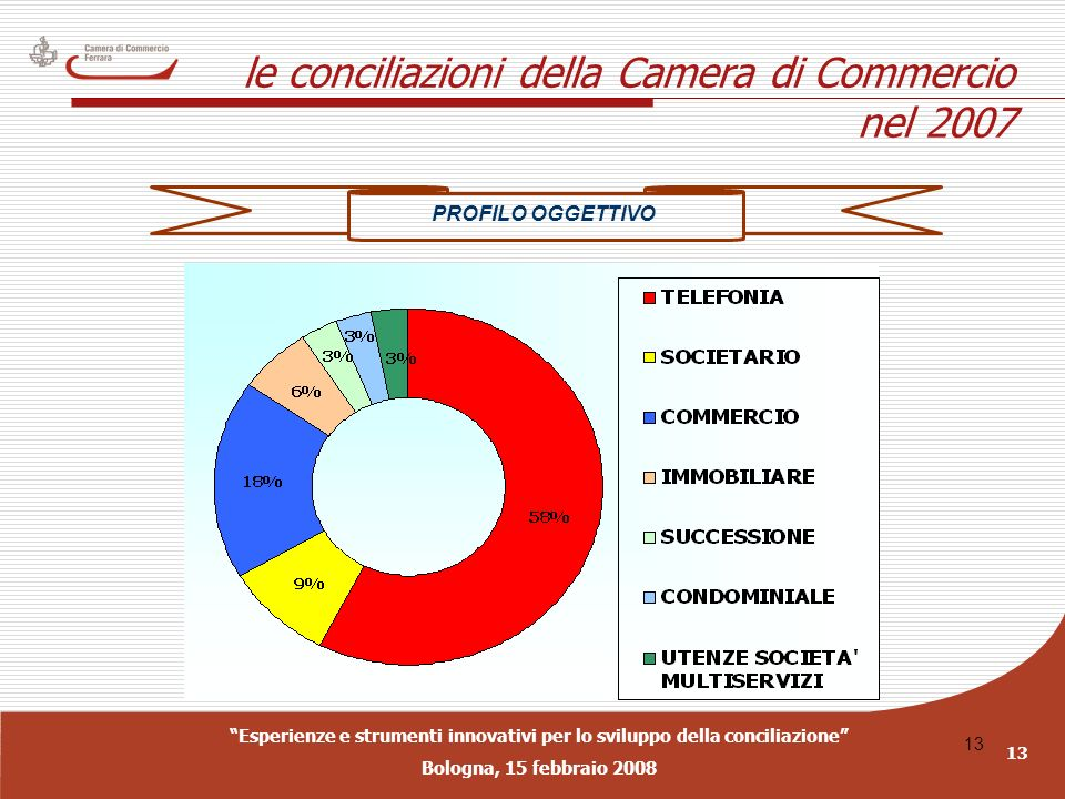 Esperienze e strumenti innovativi per lo sviluppo della conciliazione Bologna, 15 febbraio 2008 13 le conciliazioni della Camera di Commercio nel 2007