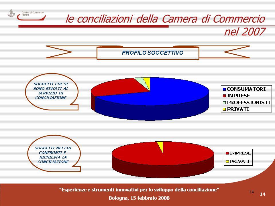 Esperienze e strumenti innovativi per lo sviluppo della conciliazione Bologna, 15 febbraio 2008 14 le conciliazioni della Camera di Commercio nel 2007