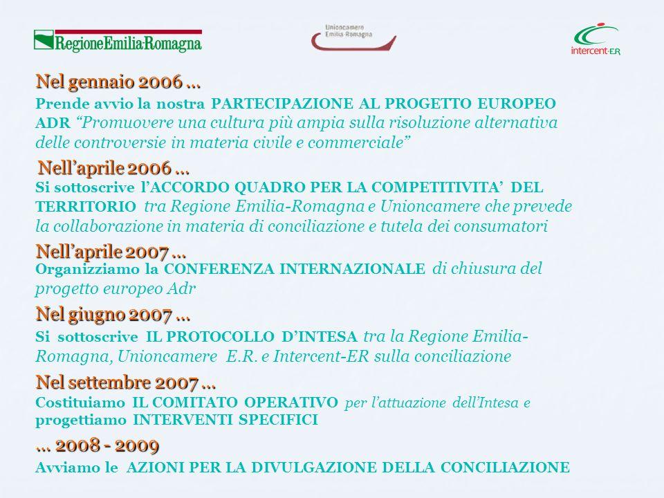 Avviamo le AZIONI PER LA DIVULGAZIONE DELLA CONCILIAZIONE Nel gennaio 2006 … Prende avvio la nostra PARTECIPAZIONE AL PROGETTO EUROPEO ADR Promuovere una cultura più ampia sulla risoluzione alternativa delle controversie in materia civile e commerciale Nellaprile 2006 … Si sottoscrive lACCORDO QUADRO PER LA COMPETITIVITA DEL TERRITORIO tra Regione Emilia-Romagna e Unioncamere che prevede la collaborazione in materia di conciliazione e tutela dei consumatori Nellaprile 2007 … Organizziamo la CONFERENZA INTERNAZIONALE di chiusura del progetto europeo Adr Nel giugno 2007 … Si sottoscrive IL PROTOCOLLO DINTESA tra la Regione Emilia- Romagna, Unioncamere E.R.