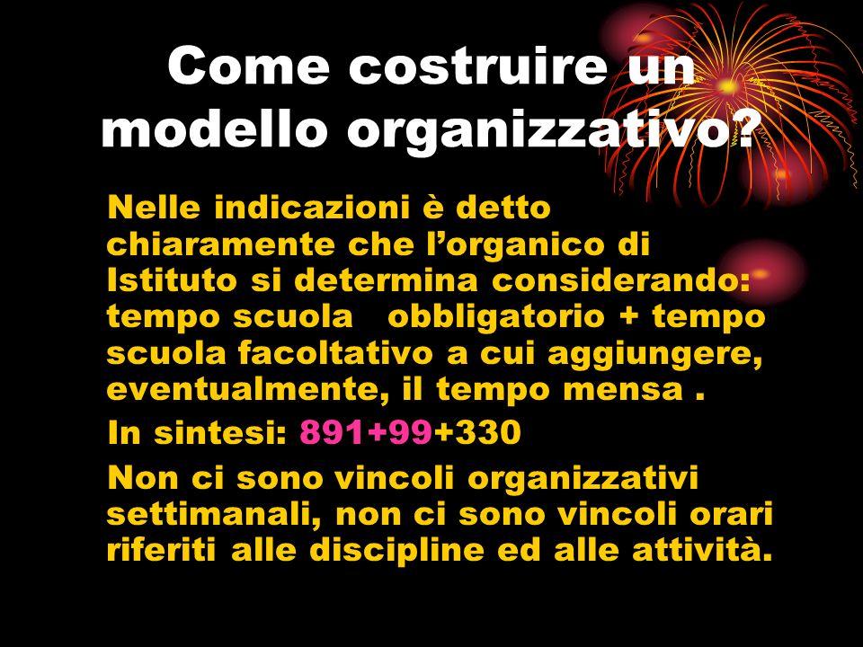 Come costruire un modello organizzativo.